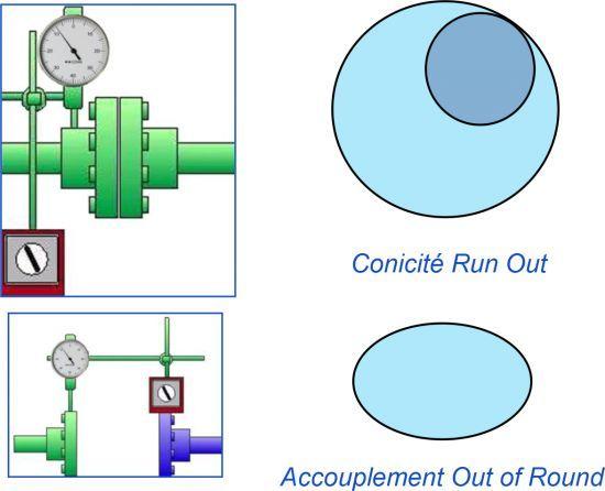 Montage D Un Accouplement Services Techniques Claude Drouin