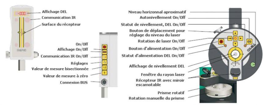 StatusPro- Laser de nivellement T310-T330